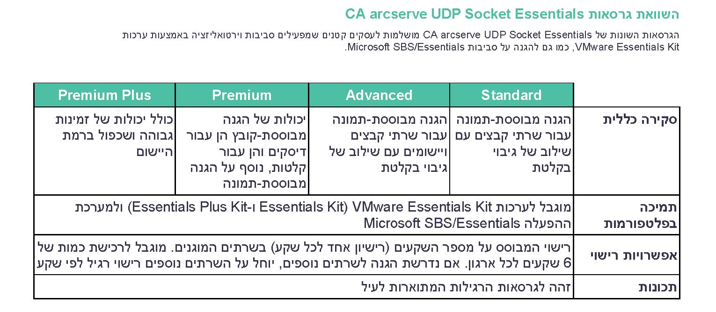 השוואת גרסאות UDP