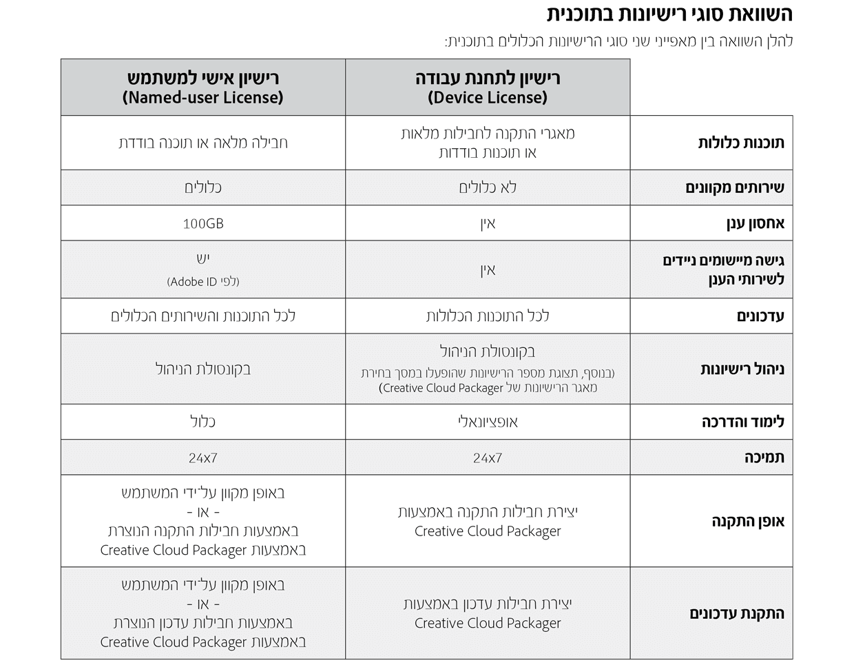 ההבדל בין אדובי Named User לבין Device