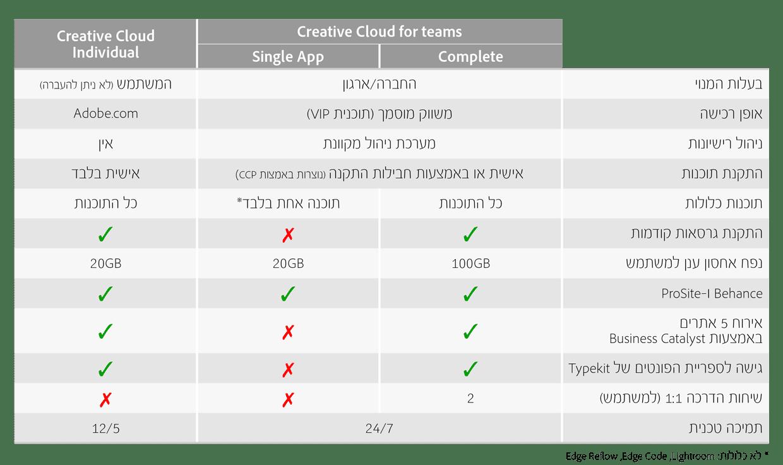 ההבדל בין אדובי Teams לאינדיבידואל