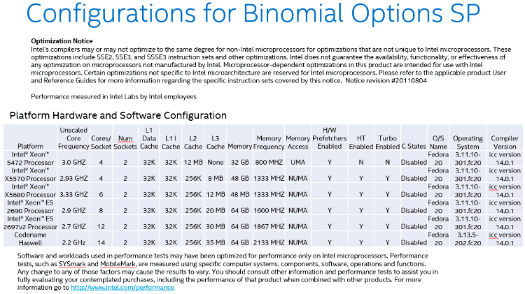 configurations-for-binomial-options-sp