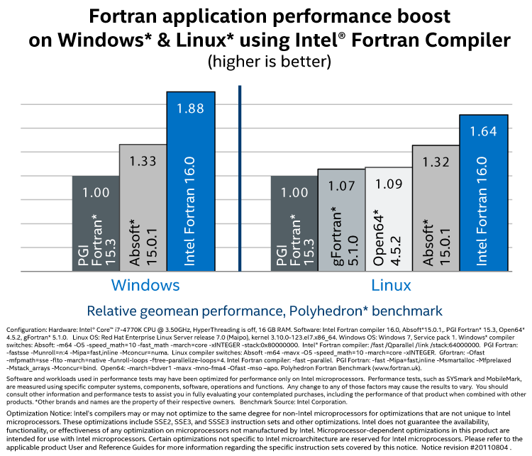 fortran application performance