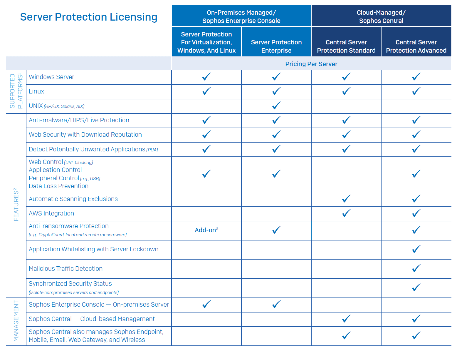 Sophos Server Comparison