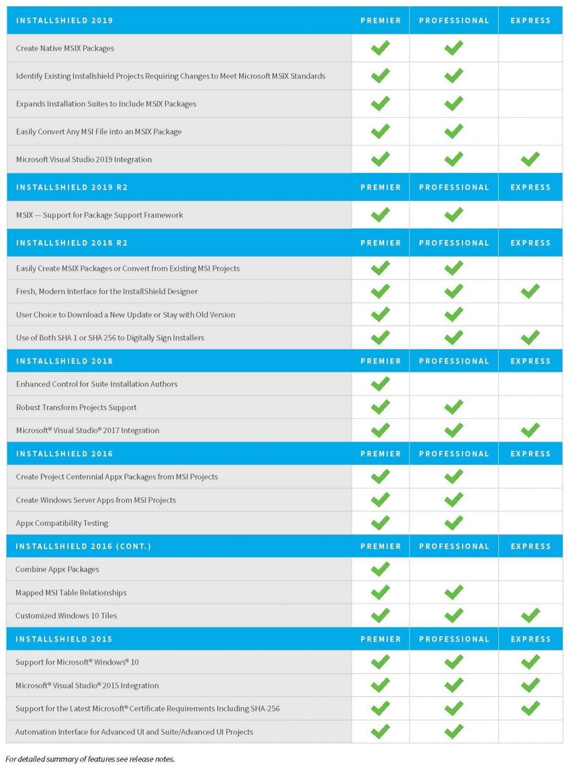 השוואת תכונות InstallShield 2019