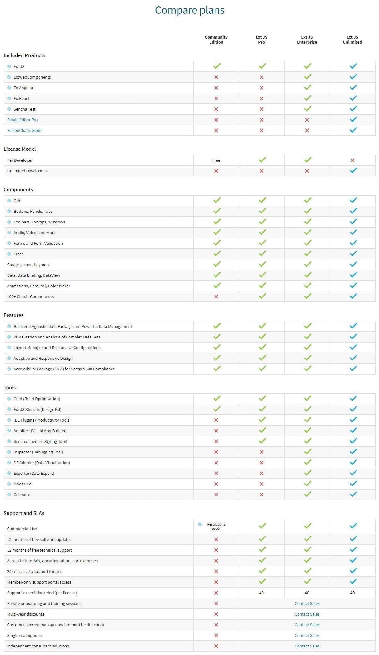 Sencha-Ext-JS-Compare